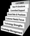 Business Engagement Models