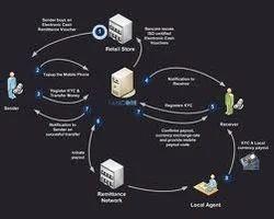 Global Money Transfer solution