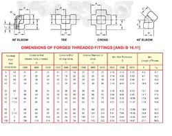 Dimensions of Forged Threaded Fittings