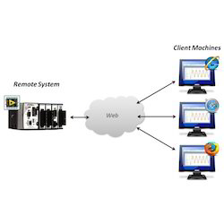 Online Monitoring and Controlling RF System
