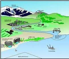 Land Use Planning Service