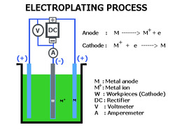 Electroplating Process