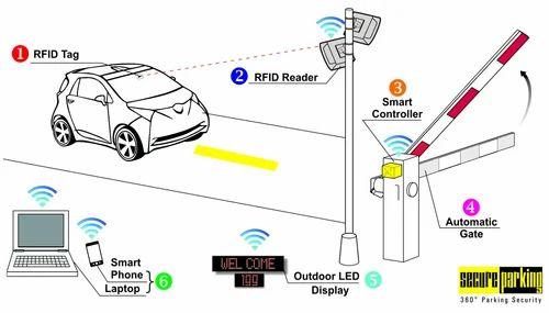 Overview of RFID Based Parking Management System