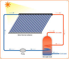 Solar Heat Pipe Tube Suppliers Manufacturers Amp Traders
