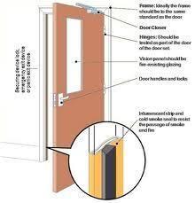 Fire Door Hardware Accessories At Rs 1150 Piece