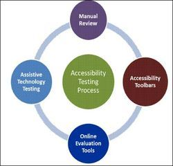 Usability and Accessibility Testing