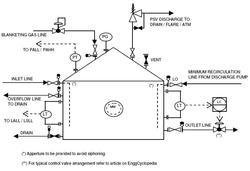 Chemical Industry Design & Detail Engineering Service