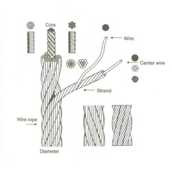 Steel Rope Decomposition