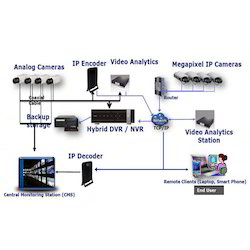 Mobile Based Security Solution