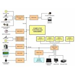 Data Acquisition Systems - Data Acquisition System Manufacturers ...