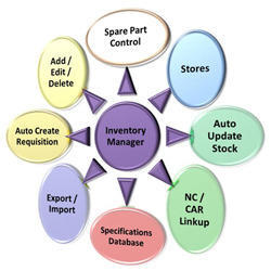 Inventory Management System In India