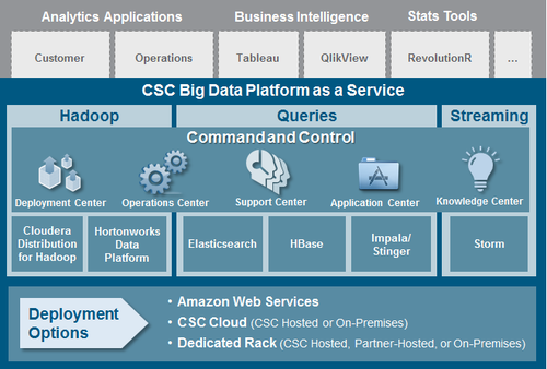 Csc Big Data Platform As A Service-powered By Infochimps