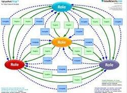 Role Mapping Strategic Service