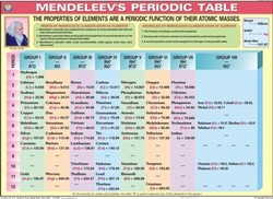 Mendeleevs Periodic Table For Chemistry Lab Display Chart