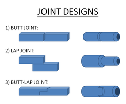 Joint Design