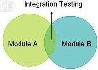 Integration Test Planning