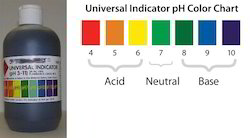 PH Indicators