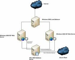 Server Setup And Support Service