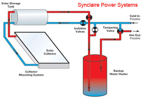 solar water heaters synclaire rh indiamart com solar water heater schematic solar water heater piping diagram