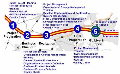 Implementation methodology service tru spe q consulting private implementation methodology service malvernweather Choice Image
