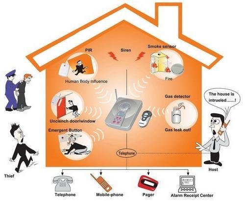 Home/Office Security