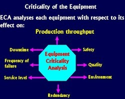 Critically Analysis