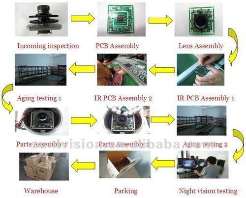 Security Plus Electronics - Manufacturing Process