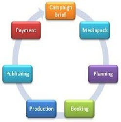 Advertisement Process