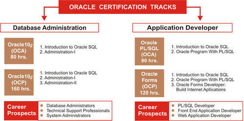 Oracle Certification in Allahabad, Civil Lines by UPTEC Computer