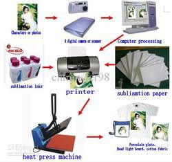 Sublimation Printing Process