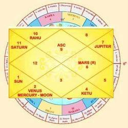Astrology Services and Gemstones Recommendation Service