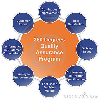 customer satisfaction framework The gap model (also known as the 5 gaps model) of service quality is an important customer-satisfaction framework.