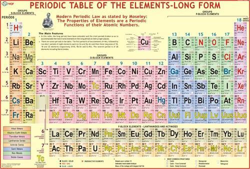 Modern periodic table chart at rs 150 piece daryaganj new delhi modern periodic table chart urtaz Images