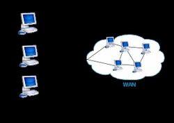 Wide Area Networks-WAN