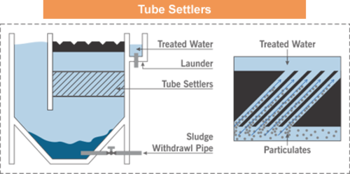Tube Settlers Qualicom Solution Private Limited