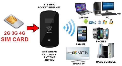 Routers Zte Mf50 2g 3g 4g Sim Slot To Wifi Portable