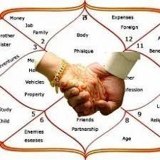 Service Provider of Career & Business Astrology & Relationship