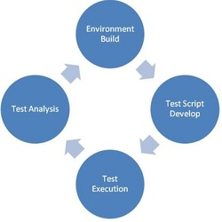 What is Functional Testing?