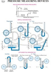 Fluid Mechanics Engineering Charts