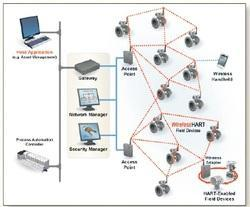 Integrated Web Based Automation