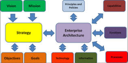 IT Strategy for Enterprise