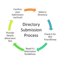 Directory Submission SEO Service