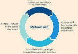 Mutual Fund(Icici Prudential )