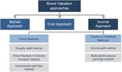 ISO 10668:2010 Brand Valuation
