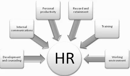 HR Planning & Placements, एचआर कंसल्टेंसी