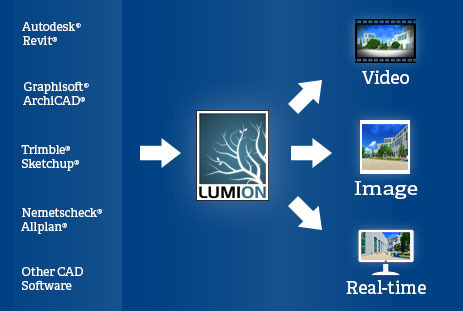 Plug In Software - Lumion Plug In Software Wholesale