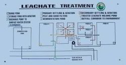 Leachate Treatment System