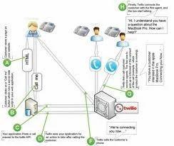 API Integration & Development