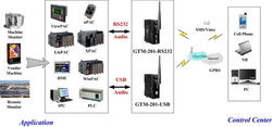 GSM-GPRS Modem With Serial Interface