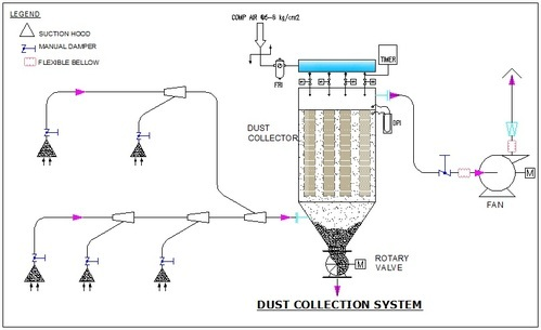 Dust Collector Dust Collection System Bag Filter
